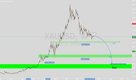 XAUUSD: sell