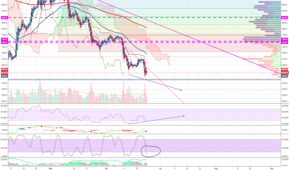 XBTUSD: Short term Bottom for BTC