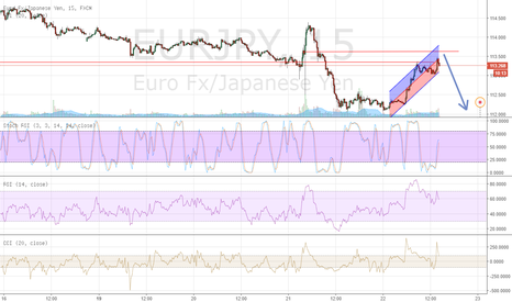 EURJPY: Looks like another short opportunity