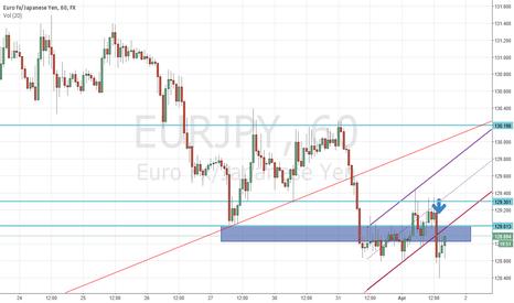 EURJPY: EURJPY - Short on break from bear flag