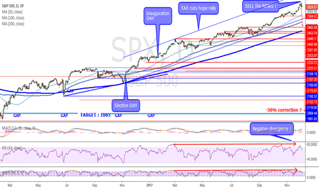 SPX: SELL the NEWS ... TOP