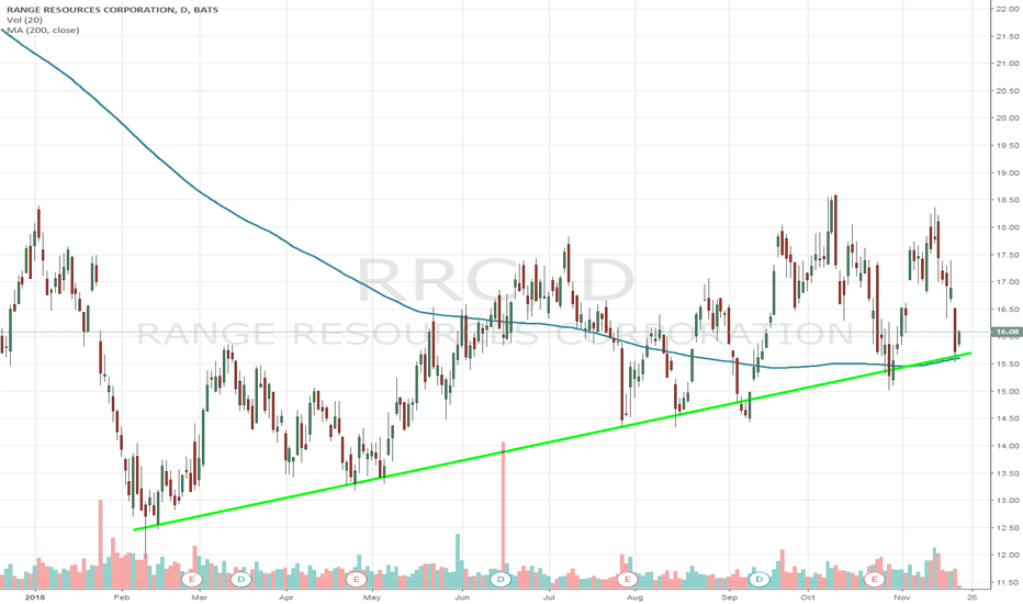 RRC: $RRC Bouncing off 200 day ma & trendline support. Adding to long