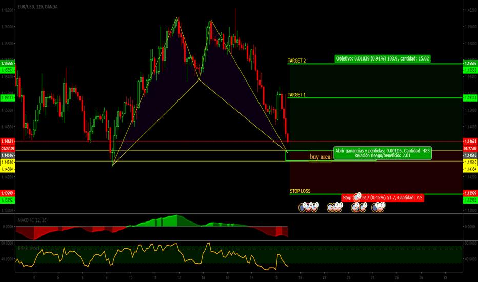 EURUSD: EUR||USD|Patron BAT negociable||buy limit|signal