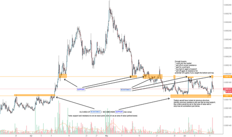 NXTBTC: SUPPORT AND RESISTANCE // ENTRY AND EXIT EXAMPLE