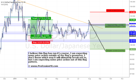 USDJPY: USDJPY may disregard current dollar strength