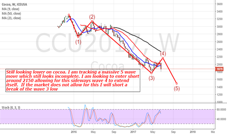 CCU2017: Cocoa: Still Looking Lower But Allowing For Some Retracement