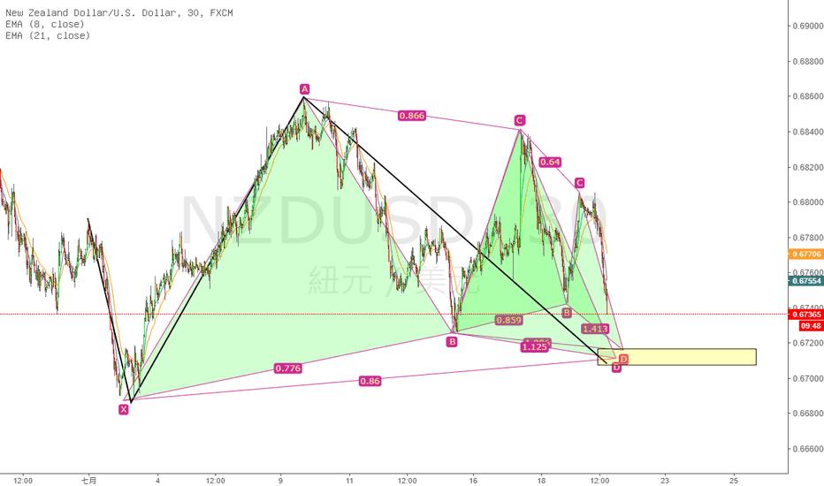 NZDUSD: 三個諧波,兩次測試,能不能做一把多--NZDUSD看多諧波疊加
