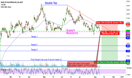 BANC: Wait for the break, then trade the breakout