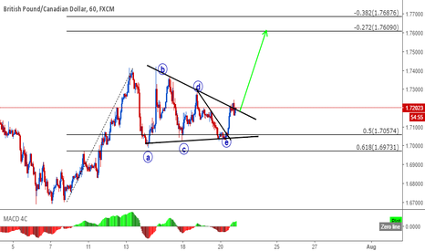 GBPCAD: GBPCAD 1h triangle