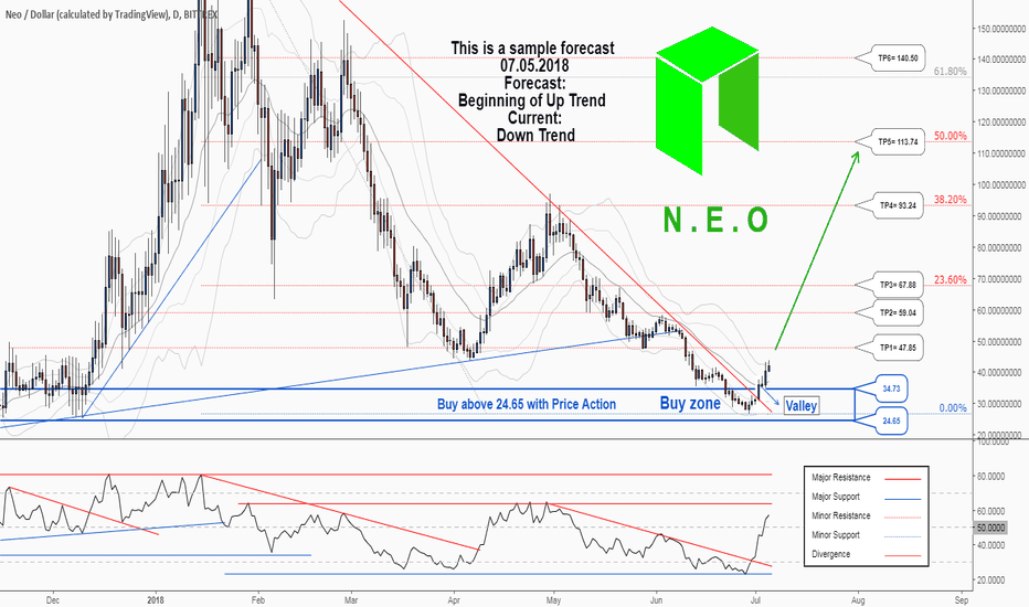 NEOUSD: There is a trading opportunity to buy in NEOUSD