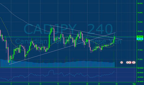 CADJPY: up or down ?