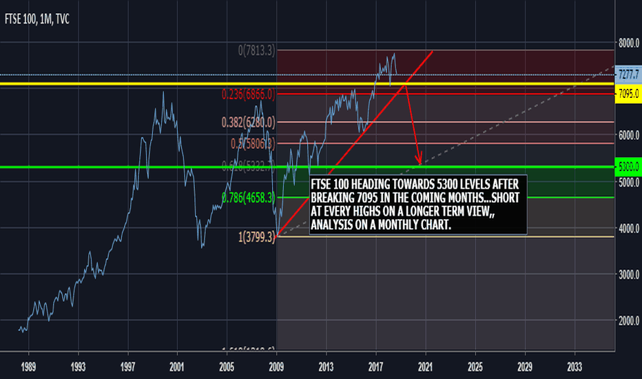 UKX: FTSE 100 SHORT AFTER BREAKING 7095 FOR A TARGET OF 5300....