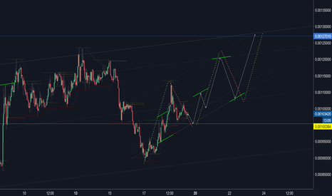 OMGBTC: OMGBTC correction after long...