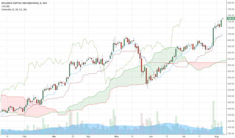 RELCAPITAL: RELIANCE CAPITAL Daily