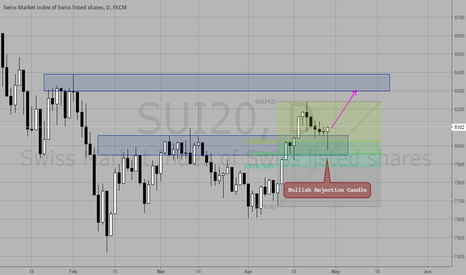 SUI20: Bullish Rejection Candle