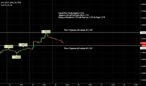 EURUSD: EURUSD Pivot Trading
