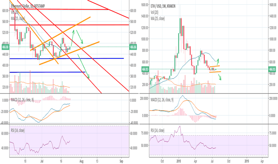 ETHUSD: ETH, more questions rather than answers