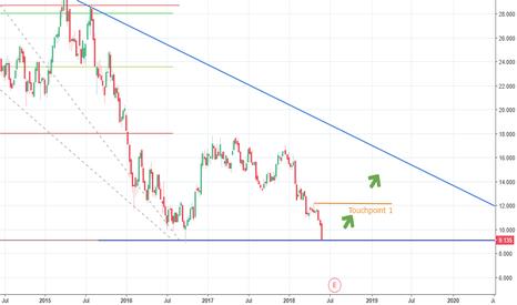 DBK: DBK: Potential rise (long term)