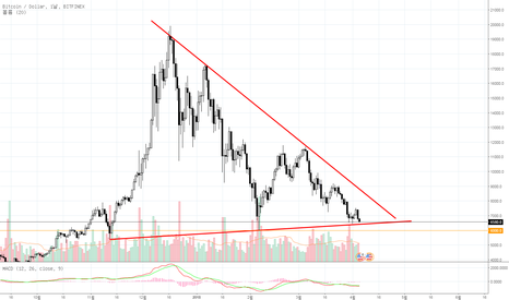 BTCUSD: Bitcoin Dollar 일봉 관점