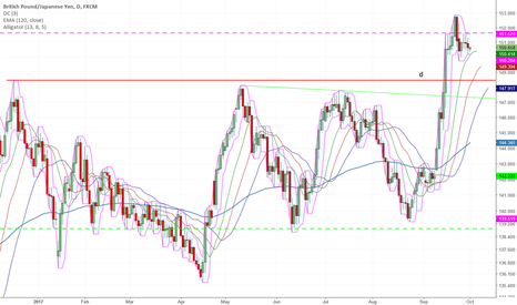 GBPJPY: Pause