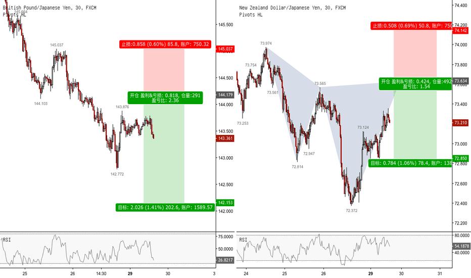 GBPJPY: 英镑/日元 和 欧元/日元 做空机会