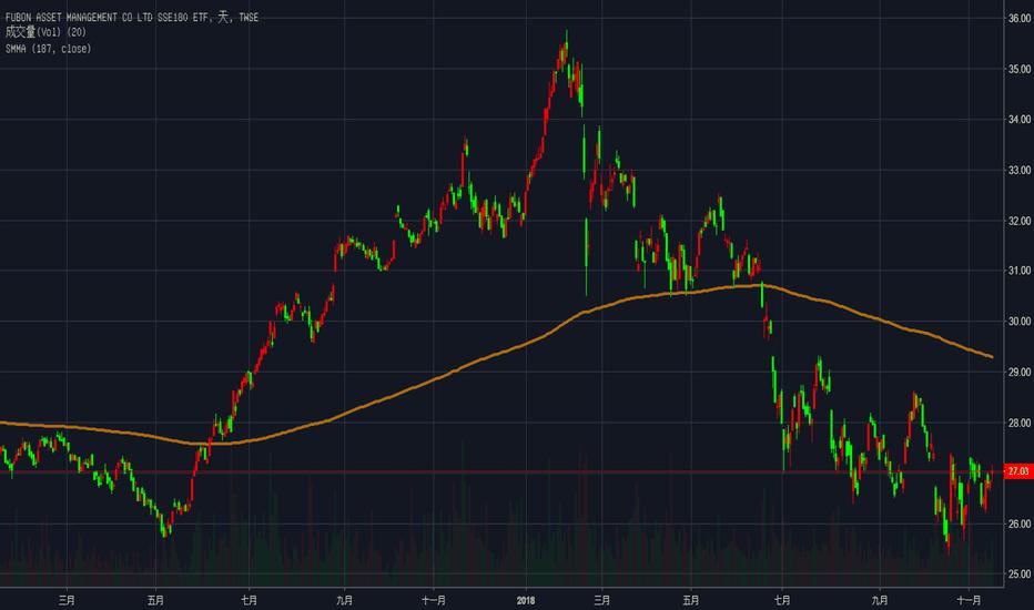 006205: 陸股止跌回升?