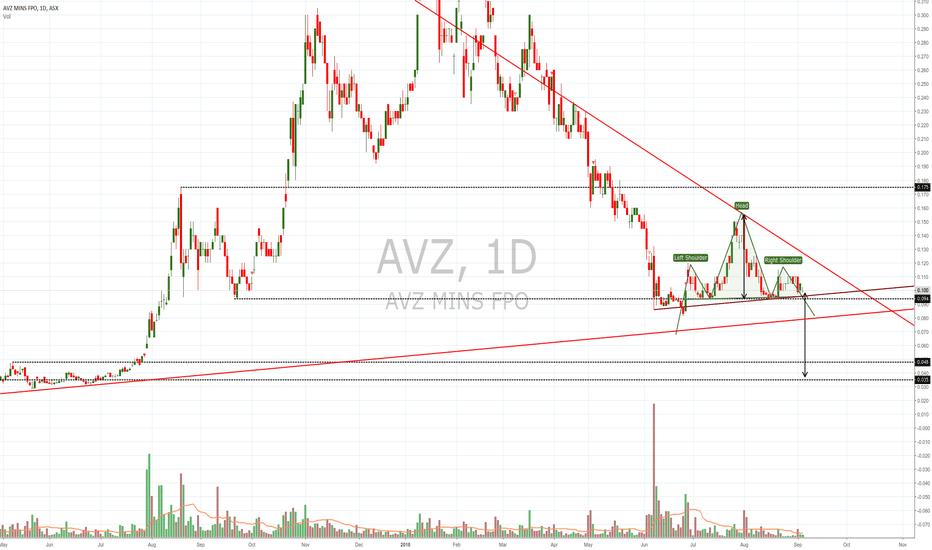 AVZ: $AVZ H&S within triangle