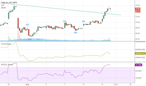YELP: Yelp waiting for confirmation of breakout