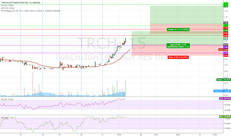 TRCH: $TRCH Pullback to Sup. or going North after testing $1