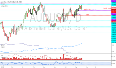 AUDUSD: AUDUSD: Top is probably in