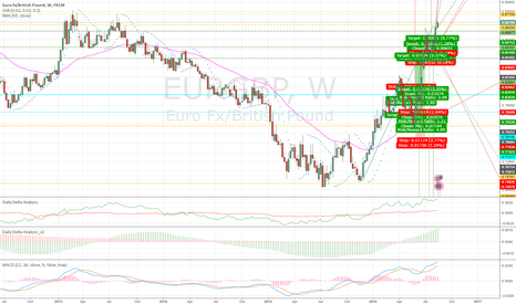 EURGBP: let's see where this candle closes