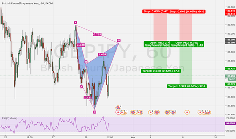 GBPJPY: Bear Cypher setting up
