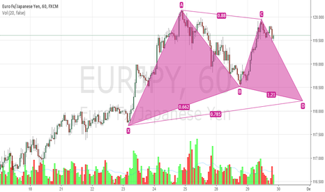 EURJPY: Solid Gartley Setup on EURJPY