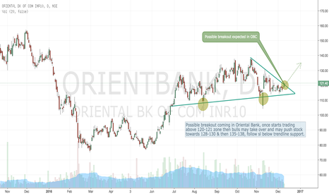 ORIENTBANK: OBC - Possible Breakout on cards