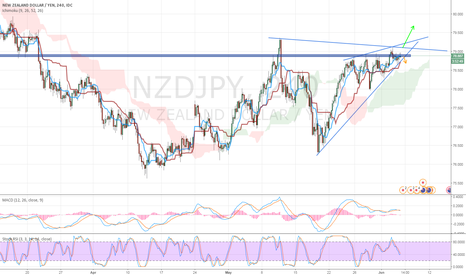 NZDJPY:  [NZDJPY] LONG OPPORTUNITY