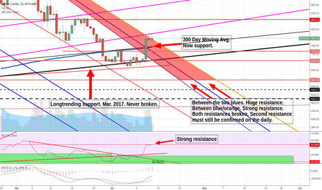 BTCUSD: Bitcoin - First time in 4 months that I'm turning bullish!