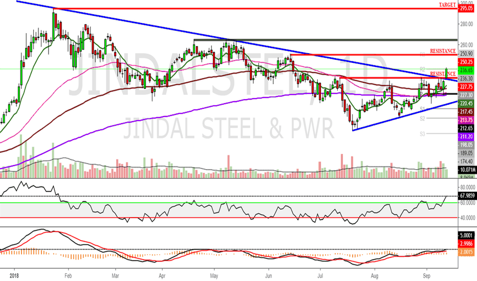 JINDALSTEL: Symmetrical Triangle breakout
