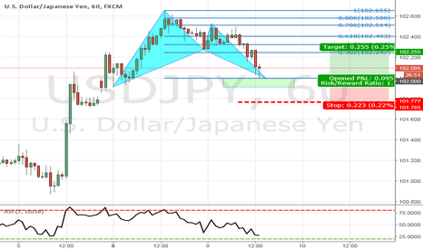 USDJPY: Bullish bat set up on JPY