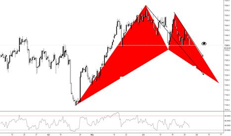 UKX: FTSE 100 (4Hr)