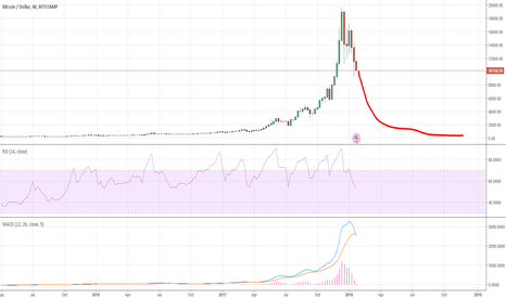 BTCUSD: $500 BTCUSD by the end of 2018?
