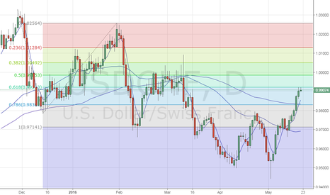 USDCHF: USD/CHF - Bearish move could gather pace