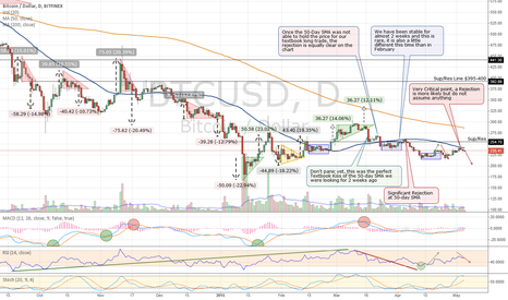 BTCUSD: Bitcoin Setting Up for a 50-Day SMA Rejection