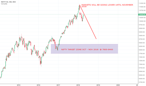 NIFTY: Indian Stock Market Outlook for 2018