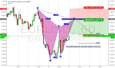 EURUSD: Possible Bearish Gartley Pattern Set up