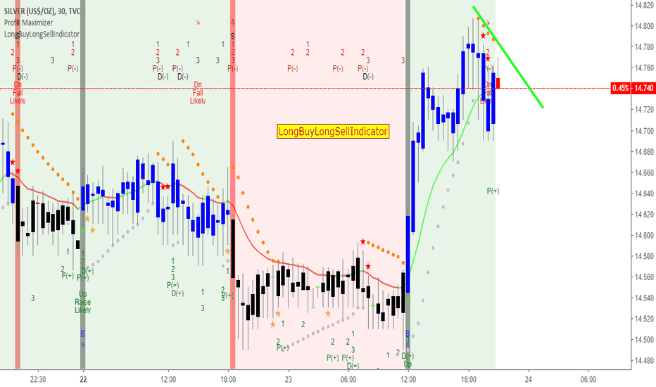 SILVER: Sure Short Silver Fresh level using LongBuyLongsellindicator