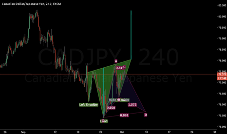 CADJPY: CADJPY - 2 Potential Formations