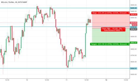 BTCUSD: Bitcoin Shorting - wait for the support break confirmation