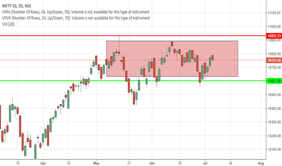 NIFTY: NIFTY Low Risk Trading Idea