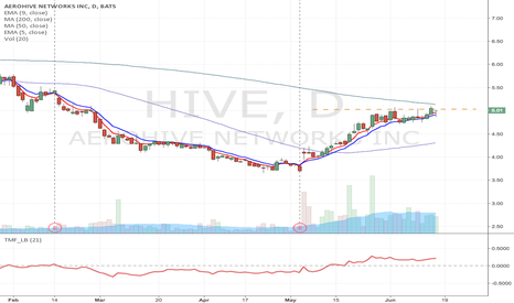 HIVE: HIVE - Potential intraday Long setup
