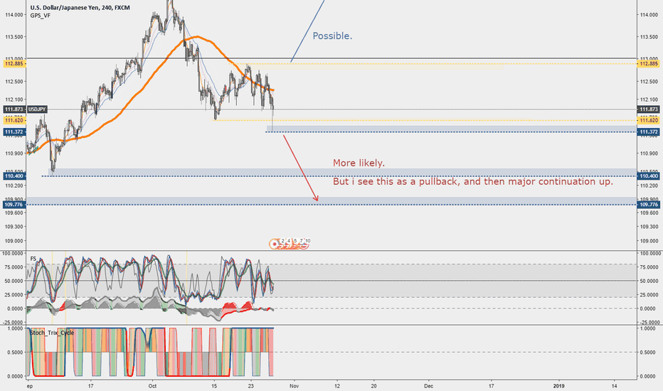 USDJPY: USDJPY [4H]: Future, now.